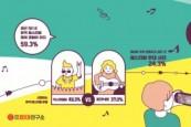 대학내일20대연구소, 뮤직 페스티벌에 대한 20대 인식 조사 발표